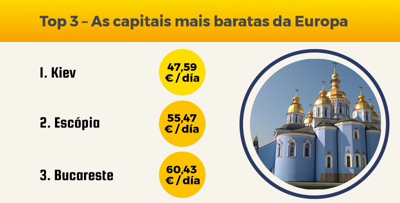 Top 3 – As capitais mais baratas da Europa