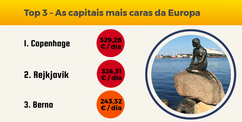 Top 3 – As capitais mais caras da Europa