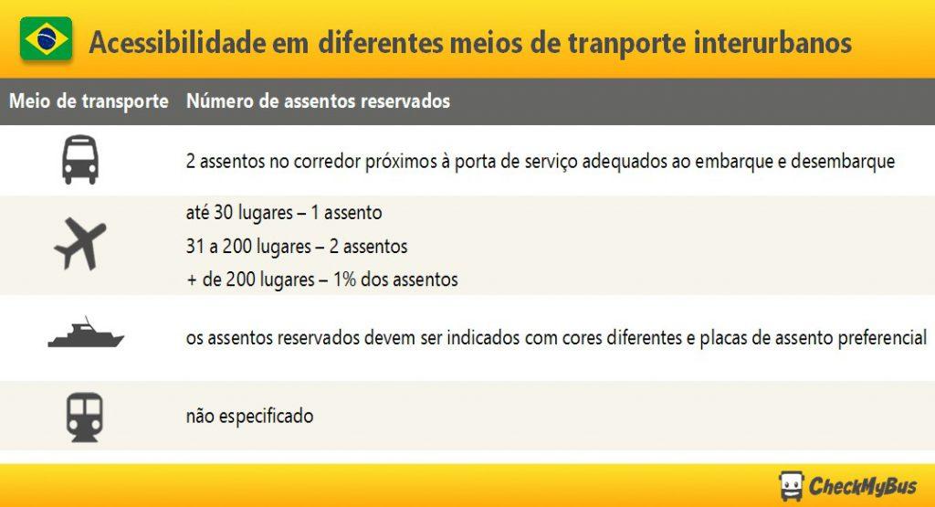 acessibilidade-meios-transporte-interurbanos