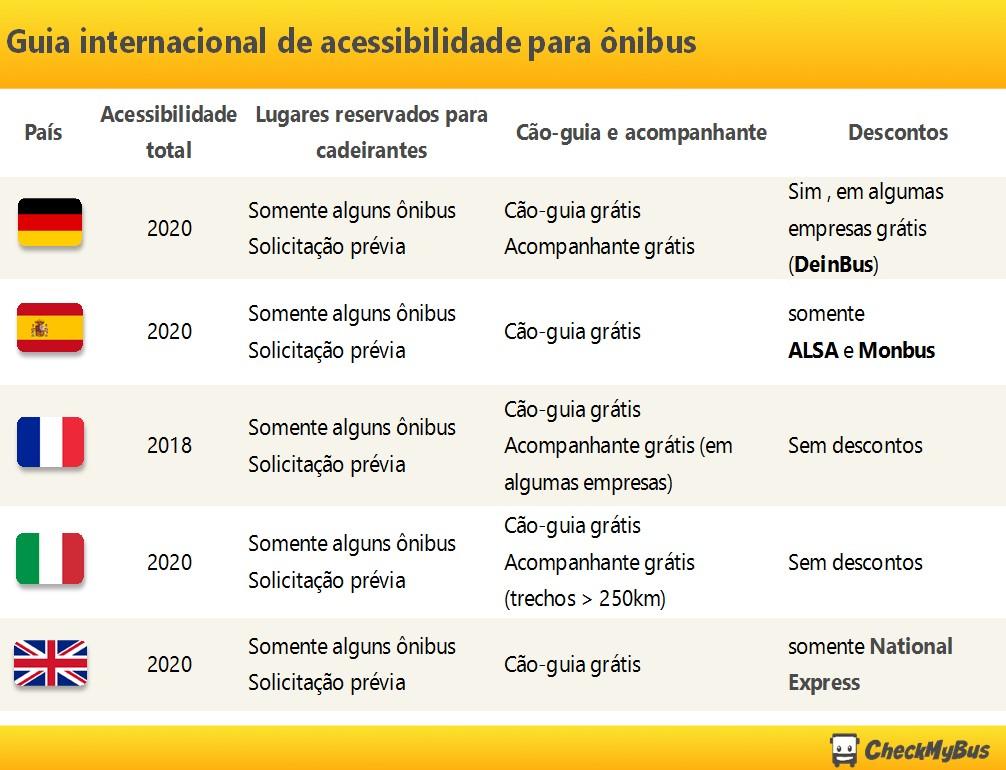 guia-internacional-acessibilidade-onibus